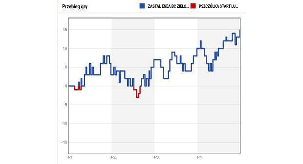 3.12.2020 - Zastal Enea BC Zielona Góra vs Pszczółka Start Lublin. Przebieg gry - statystyki FIBA