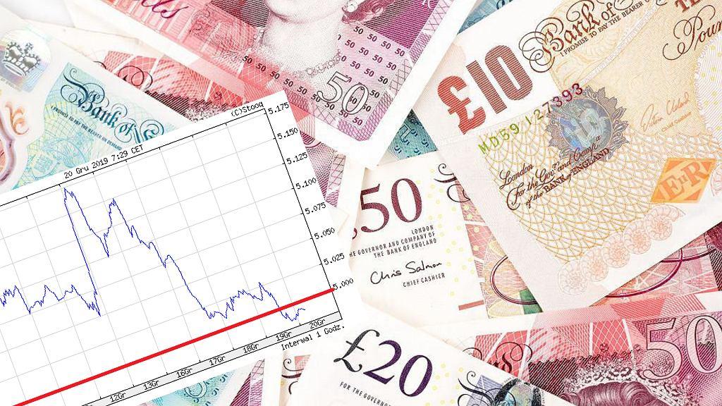 Kurs funta brytyjskie spadł poniżej granicy 5 zł
