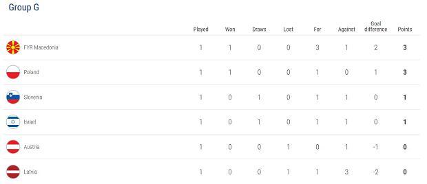 Eliminacje Euro 2020 - tabela Grupy G