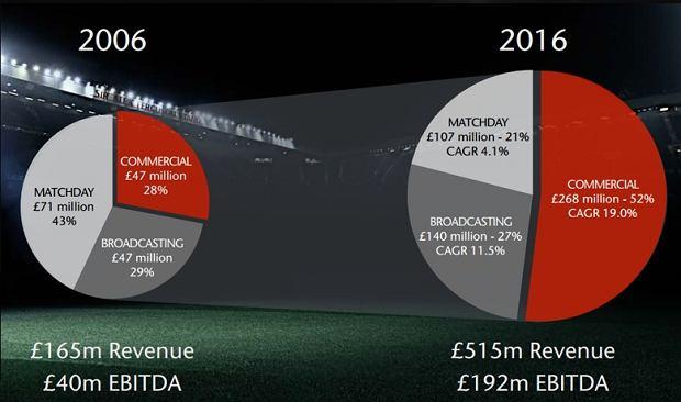 Struktura przychodów Manchesteru United