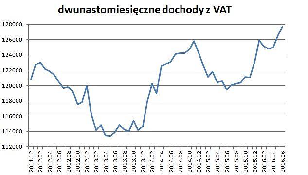 Dochody budżetowe z podatku VAT