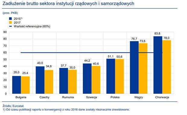 Raport o Konwergencji