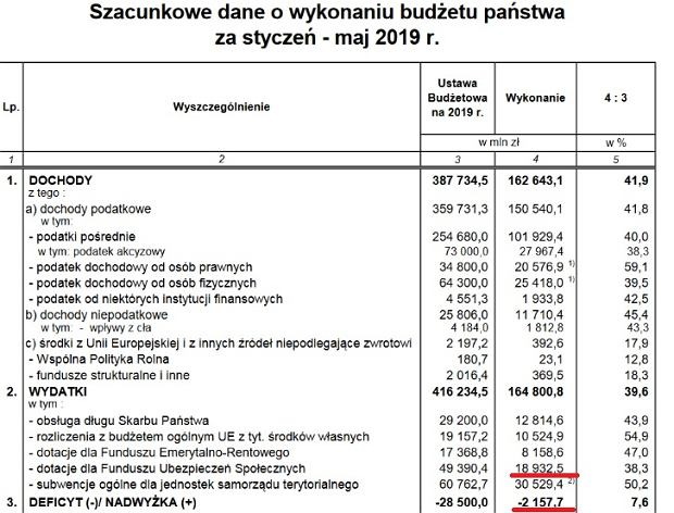 Budżet państwa po maju