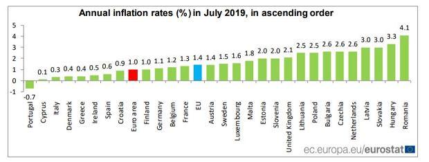 inflacja w Europie lipiec 2019