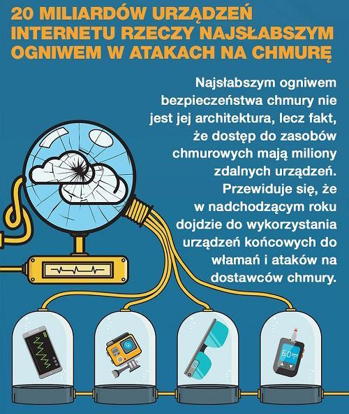Zagrożenia dla chmury ze strony IoT