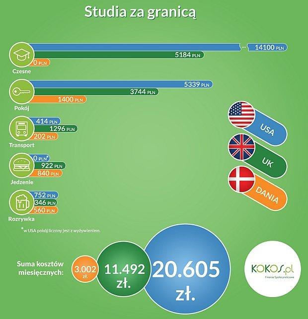 Ile kosztują studia za granicą?