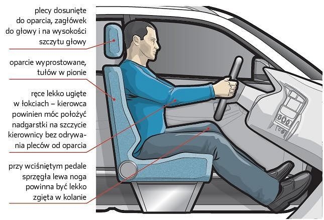 Pozycja za kierownicą może uratować Ci życie