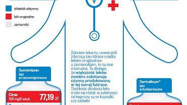 Różnice w cenach leków oryginalnych i ich zamienników