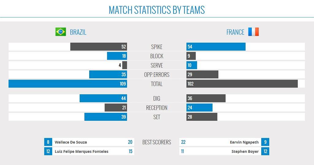 Mecz Brazylia - Włochy, pomeczowe statystyki
