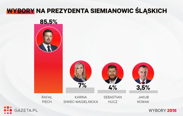 Wybory samorządowe 2018