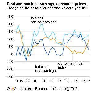 Jak w Niemczech zmienia się inflacja i wynagrodzenia - nominalne i realne