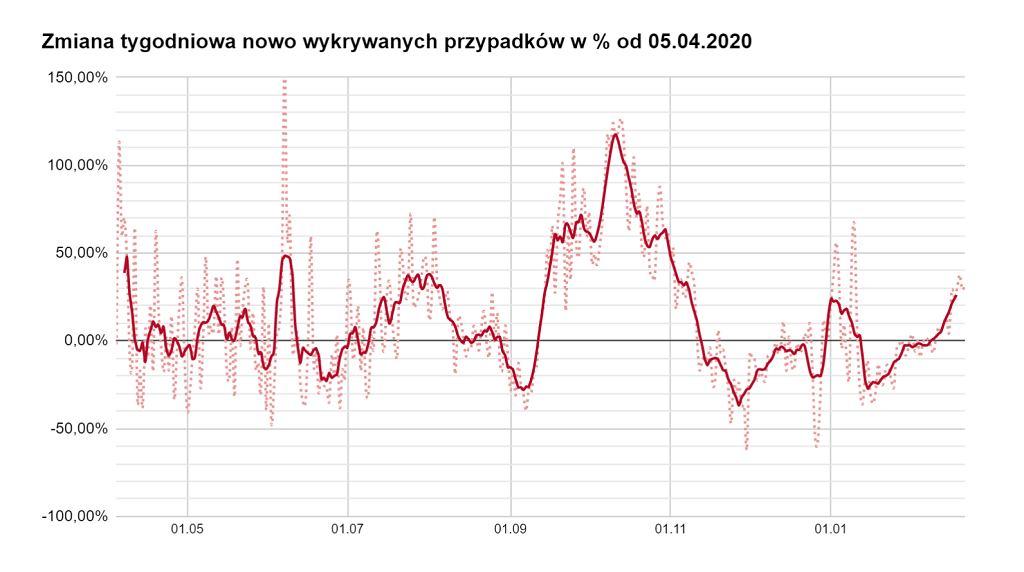 Koronawirus w Polsce. Tygodniowa zmiana nowych przypadków