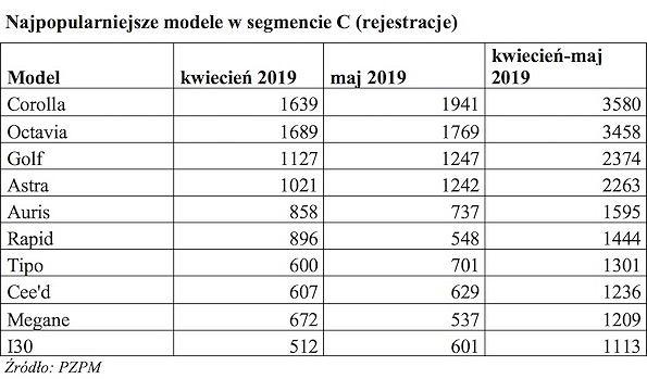 Najpopularniejsze modele w segmencie C, kwiecień-maj 2019