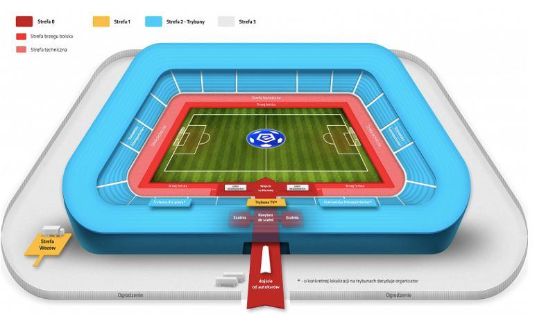 Ekstraklasa dzieli stadiony na czas pandemii koronawirusa. Grafika przedstawiająca stadion z podziałem na strefy. Źródło: Ekstraklasa