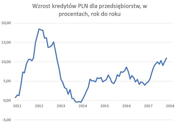 Wzrost kredytów złotowych dla przedsiębiorstw, zmiana procentowa rok do roku