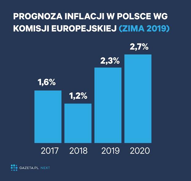 Prognozy KE dla Polski