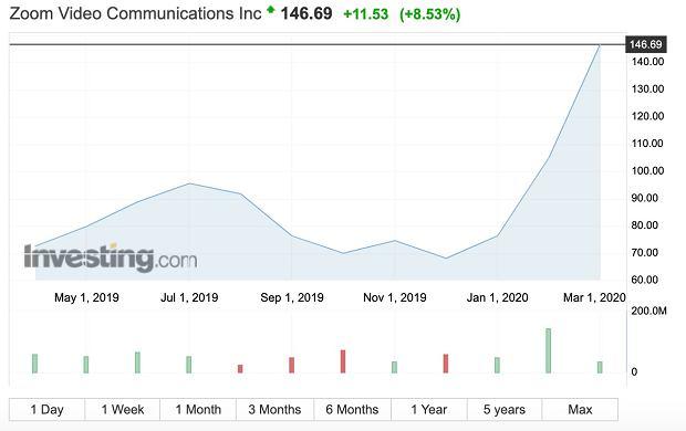 Akcje spółki wystrzeliły w górę