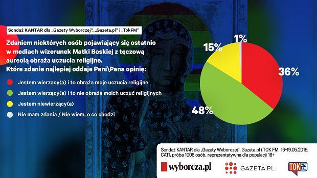 Sondaż. Większość Polaków twierdzi, że Tęczowa Matka Boska nie obraża osób wierzących
