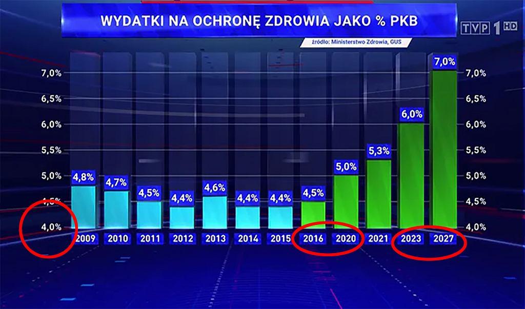 Wykres TVP