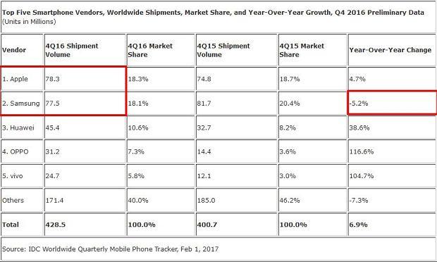 Globalna sprzedaż smartfonów w czwartym kwartale 2016 roku