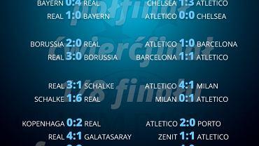 Droga Realu i Atletico do finału Ligi Mistrzów