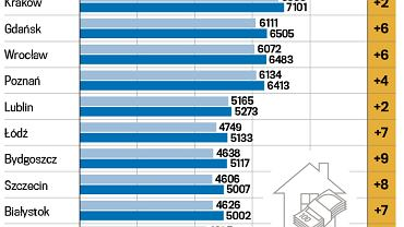 porownanie cen miesszkan