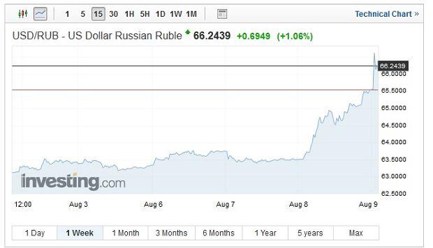 Notowania dolara amerykańskiego wobec rubla rosyjskiego