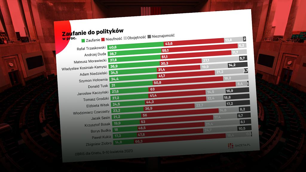 Nie tylko w sondażach poparcia dla partii politycznych widać kryzys Zjednoczonej Prawicy