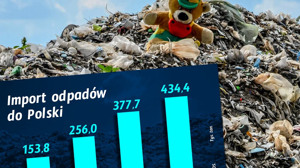 Import śmieci do Polski rośnie
