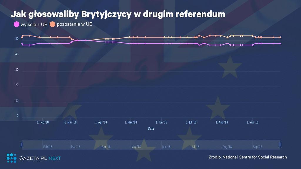 Zmiana nastawienia Brytyjczyków do brexitu