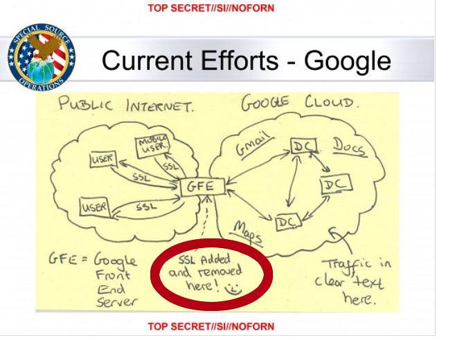 Jeden ze slajdów ujawnionych przez Edwarda Snowdena. Opisuje w jaki sposób NSA włamuje się do wewnętrznych sieci Google i Yahoo