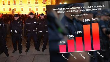 Miesięcznica smoleńska. Ochrona policji