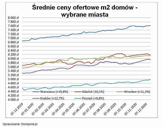 Ceny domów w Polsce
