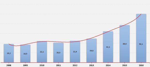 Sprzedaż samochodów marek premium w Polsce