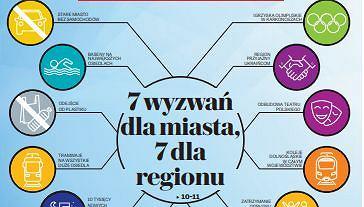 Plebiscyt na najważniejsze wyzwania dla miast i regionu