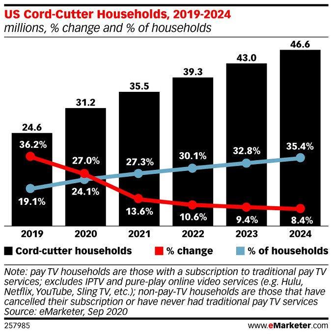 W USA rośnie liczba gospodarstw rezygnujących z telewizji kablowej