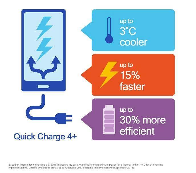 Technologia szybkiego ładowania Quick Charge 4.0+