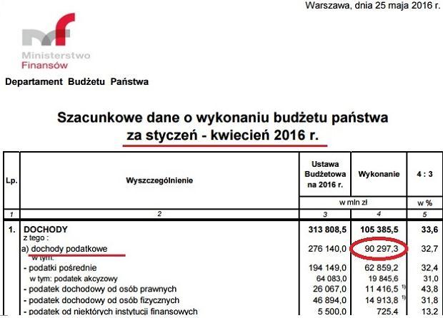 Dane o sytuacji budżetu po kwietniu 2016