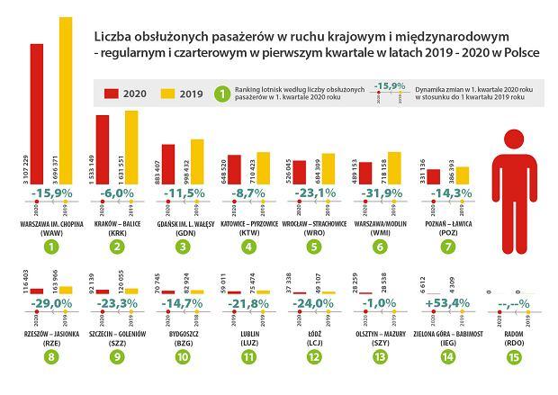 Porty lotnicze w Polsce - I kwartał 2020 roku