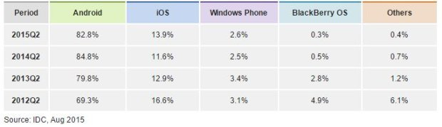 Udział Windows Phone w rynku systemów mobilnych
