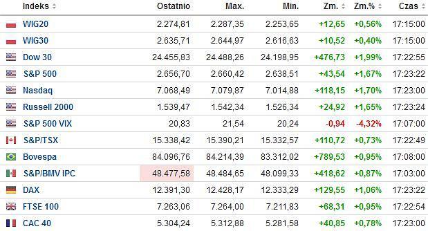 Główne indeksy giełdowe w USA i Europie