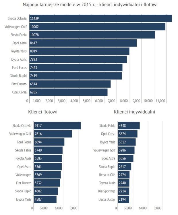 Najpopularniejsze modele w 2015 r.