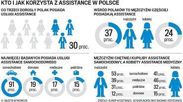 Kto i jak korzysta z assistance w Polsce?