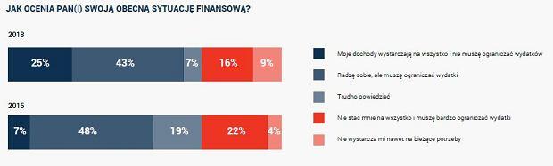 Ocena sytuacji finansowej