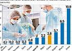 Nie ma dobrego systemu ochrony zdrowia, są tylko mniej złe - mówią eksperci. Unia dobrobytu? To edukacja i zdrowie