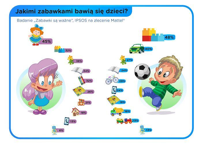 Jakimi zabawkami bawią się dzieci?