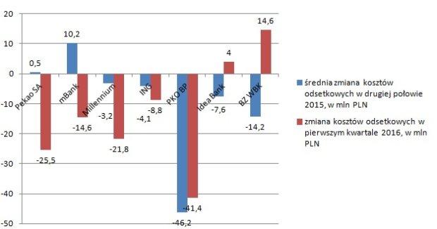 Zmiany kosztów odsetkowych w bankach