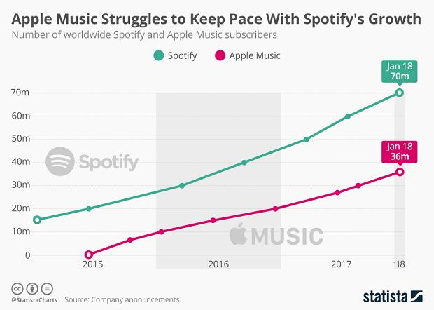 Porównaniu Apple Music i Spotify