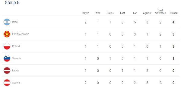 Tabela Grupy G po meczu Izrael - Austria