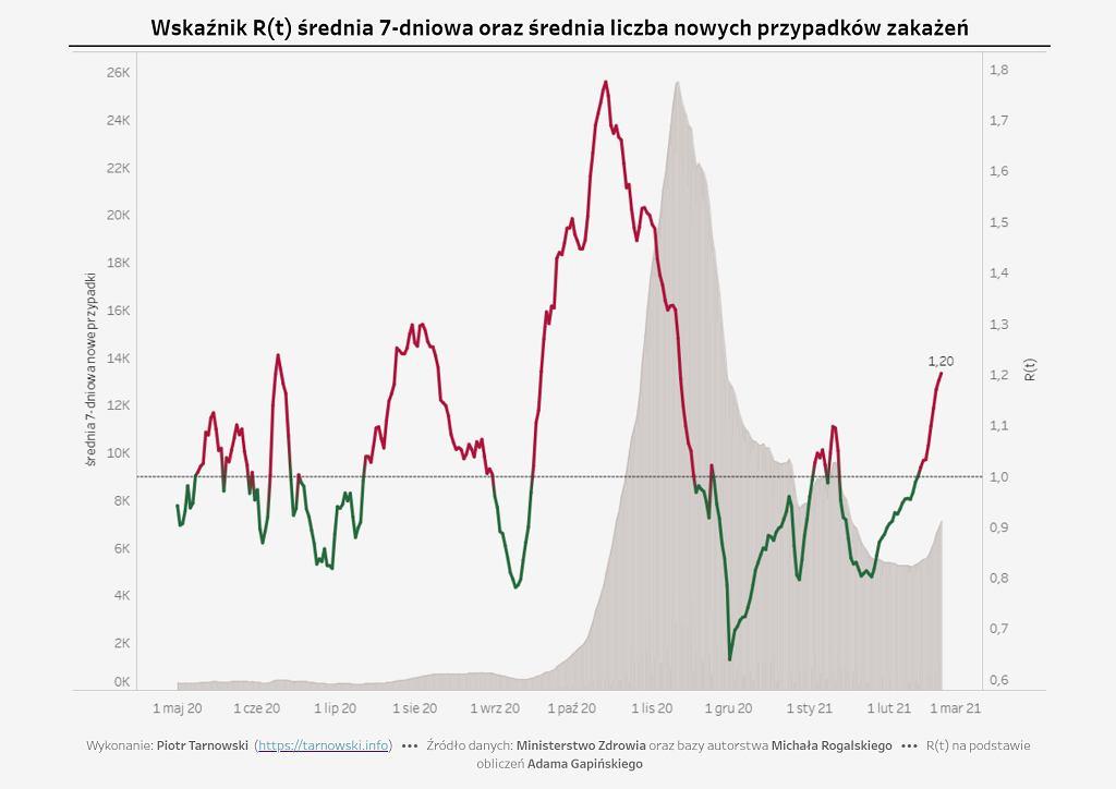 Koronawirus w Polsce. Wskaźnik R, średnia siedmiodniowa